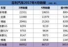 吉利汽车4月销量86727辆 逆势同增94%