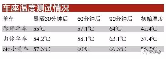 共享单车最大敌人来袭:夏天车座超60℃竟能烫伤屁股!