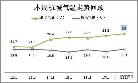 天气转好之后,杭城气温开始有所回升,今日有望触及30℃。