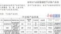 南宁市食药监局抽检62批次食品 3批次不合格