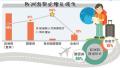 法媒:数字告诉你 欧洲在中国游客心中有多火热?