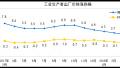 国家统计局:3月份工业生产者出厂价格同比上涨3.1%