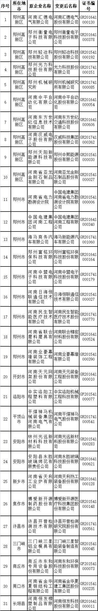 河南31家高新技术企业拟更名 包含多家上市公司
