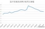 6月物价基本稳定,但这个领域涨幅是CPI的两倍多!