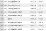2018《财富》中国500强揭晓 腾讯阿里跻身最赚钱前十