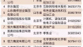 86家江苏企业上榜500强 看看都有哪些企业入围?