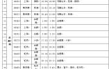 铁路南京站计划增开88趟加班车!中秋国庆双节来临,收下这份出行指南!