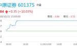 券商板块再度领涨两市 中原证券涨幅超过5%