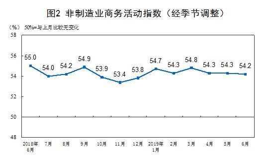统计局:6月份中国制造业采购经理指数(PMI)为49.4%,与上月持平